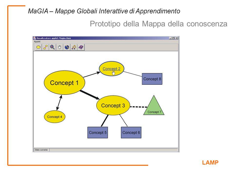 LAMP MaGIA – Mappe Globali Interattive di Apprendimento Prototipo della Mappa della conoscenza