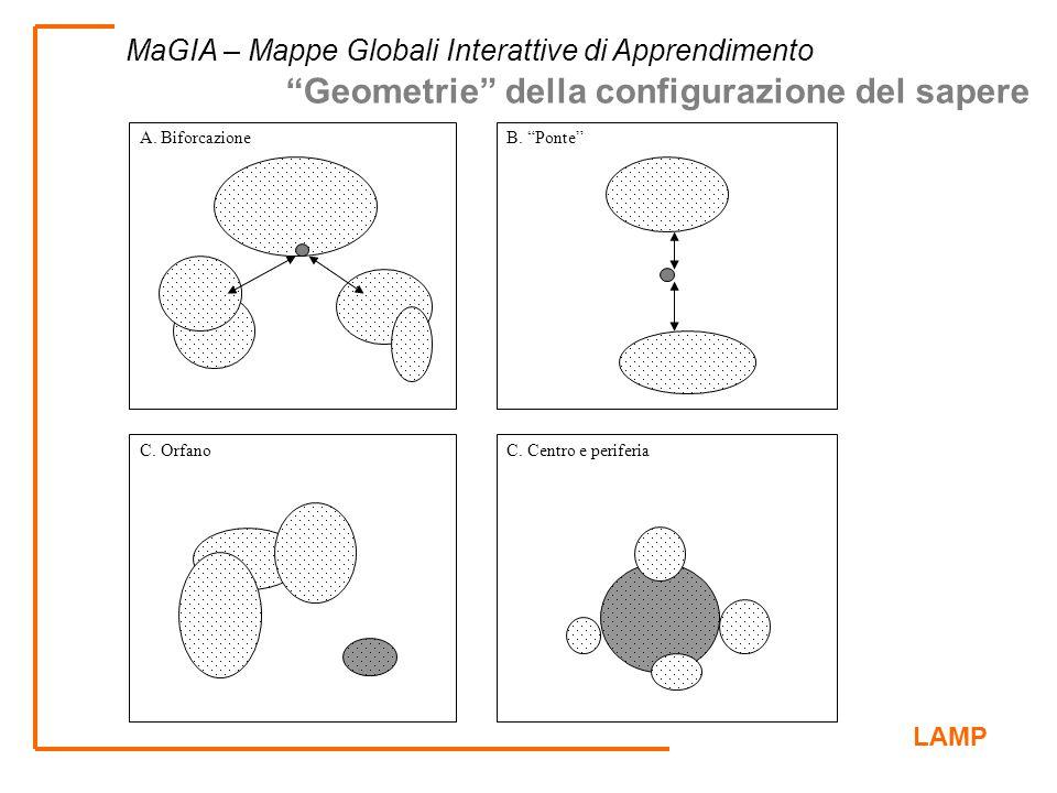 """LAMP MaGIA – Mappe Globali Interattive di Apprendimento A. BiforcazioneB. """"Ponte"""" C. OrfanoC. Centro e periferia """"Geometrie"""" della configurazione del"""