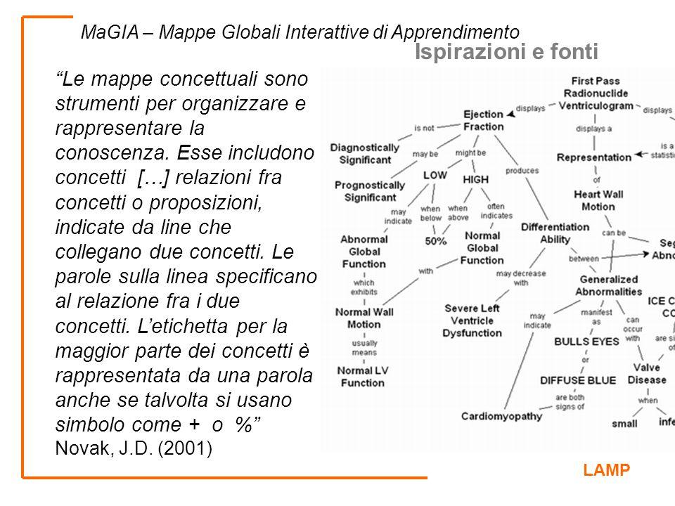 """LAMP MaGIA – Mappe Globali Interattive di Apprendimento """"Le mappe concettuali sono strumenti per organizzare e rappresentare la conoscenza. Esse inclu"""