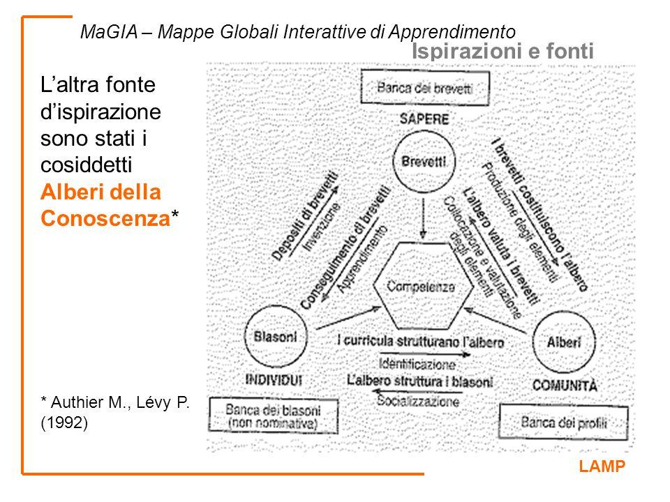 LAMP MaGIA – Mappe Globali Interattive di Apprendimento Ispirazioni e fonti L'altra fonte d'ispirazione sono stati i cosiddetti Alberi della Conoscenz