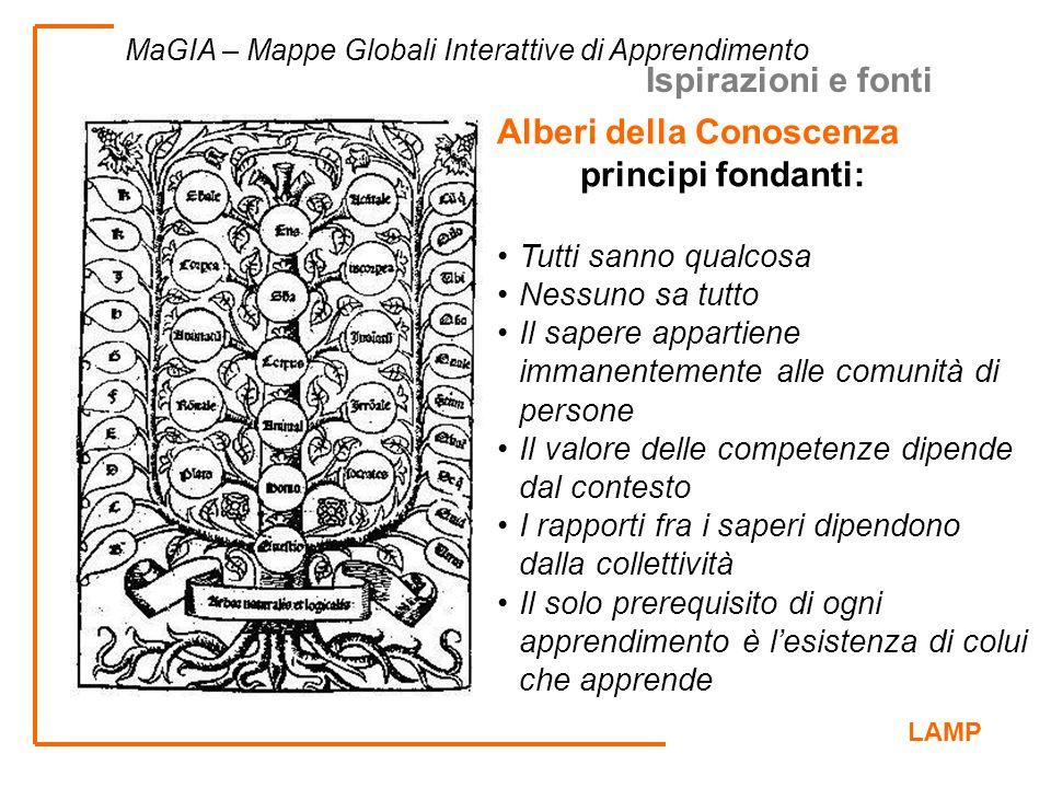 LAMP MaGIA – Mappe Globali Interattive di Apprendimento Alberi della Conoscenza principi fondanti: Tutti sanno qualcosa Nessuno sa tutto Il sapere app