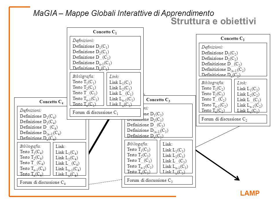 LAMP MaGIA – Mappe Globali Interattive di Apprendimento Concetto C 2 Definizioni: Definizione D 1 (C 2 ) Definizione D 2 (C 2 ) Definitizione D … (C 2