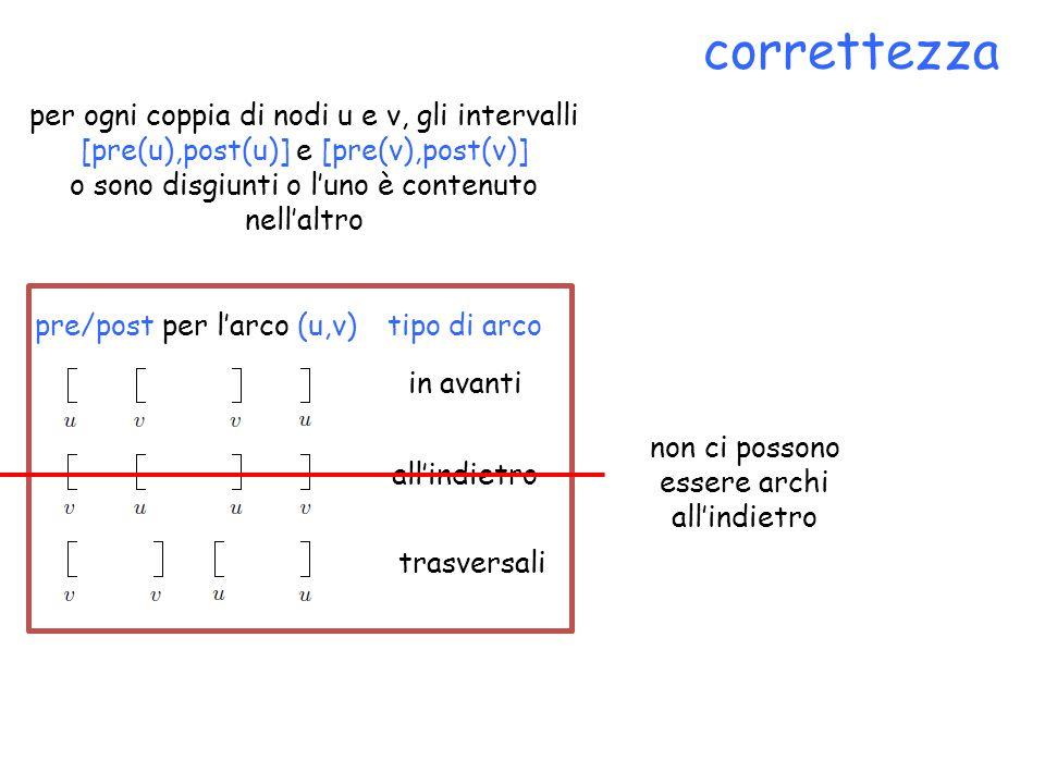 correttezza per ogni coppia di nodi u e v, gli intervalli [pre(u),post(u)] e [pre(v),post(v)] o sono disgiunti o l'uno è contenuto nell'altro non ci possono essere archi all'indietro pre/post per l'arco (u,v)tipo di arco in avanti all'indietro trasversali