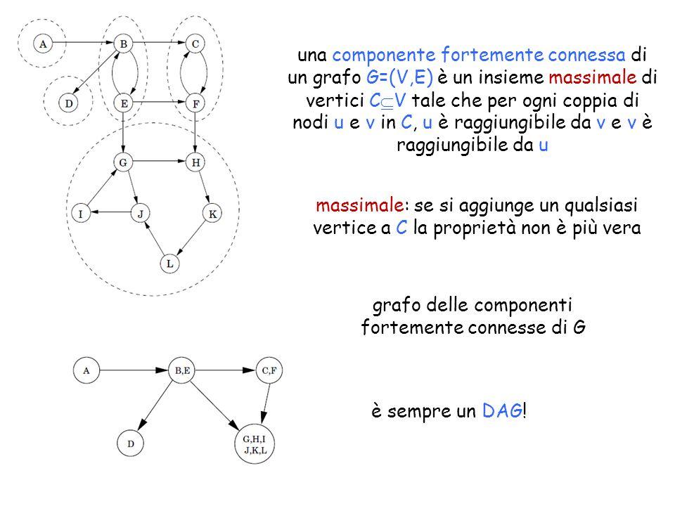 una componente fortemente connessa di un grafo G=(V,E) è un insieme massimale di vertici C  V tale che per ogni coppia di nodi u e v in C, u è raggiungibile da v e v è raggiungibile da u grafo delle componenti fortemente connesse di G massimale: se si aggiunge un qualsiasi vertice a C la proprietà non è più vera è sempre un DAG!