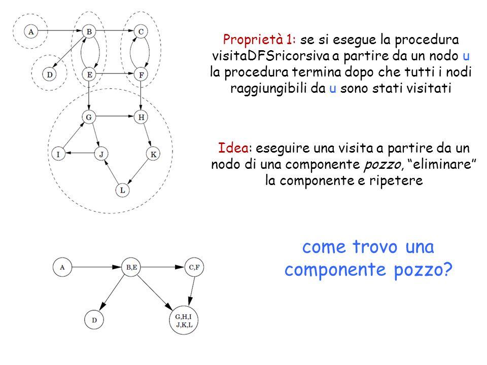 Proprietà 1: se si esegue la procedura visitaDFSricorsiva a partire da un nodo u la procedura termina dopo che tutti i nodi raggiungibili da u sono stati visitati come trovo una componente pozzo.