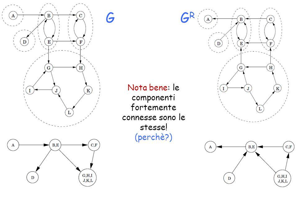 Nota bene: le componenti fortemente connesse sono le stesse! (perchè ) GGRGR