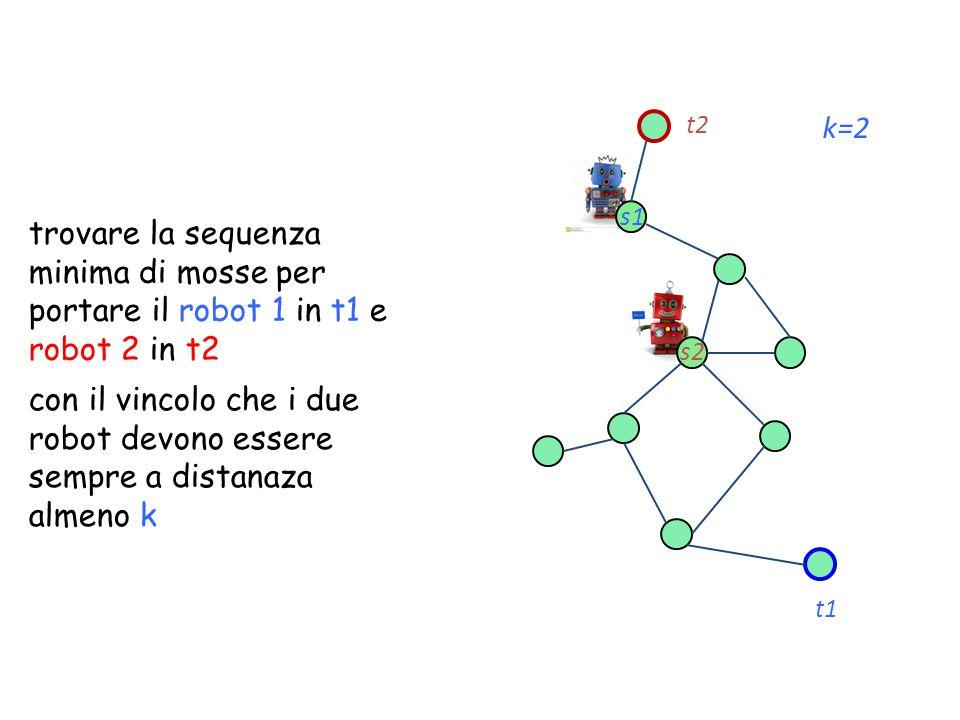 s1 t1 s2 t2 k=2 trovare la sequenza minima di mosse per portare il robot 1 in t1 e robot 2 in t2 con il vincolo che i due robot devono essere sempre a distanaza almeno k