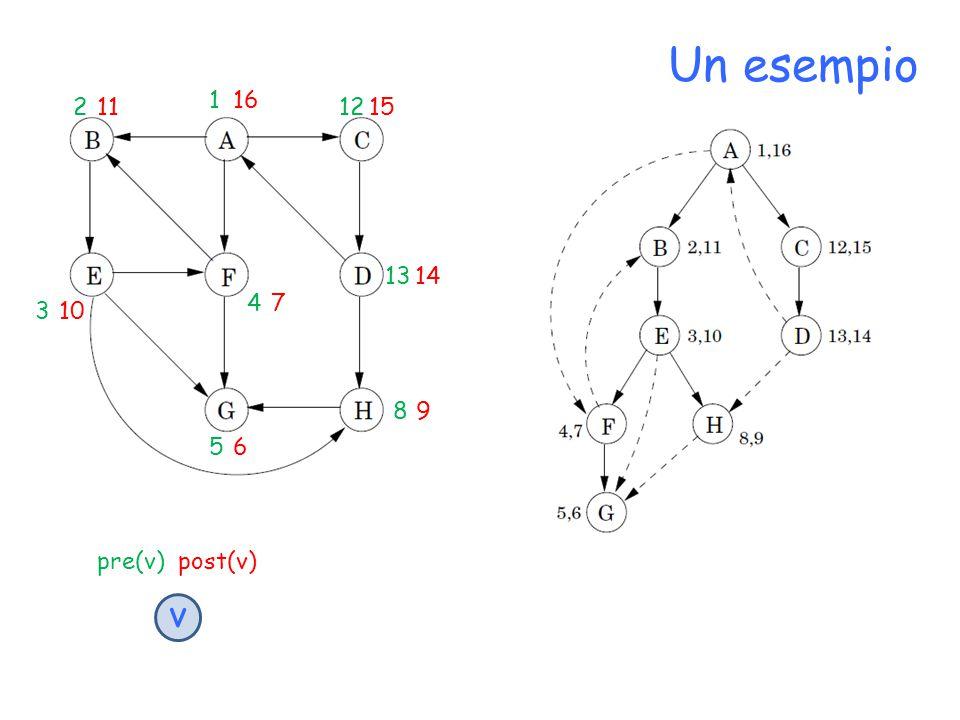Un esempio pre(v) post(v) v 16 1 11 21512 10 3 7 4 1413 9 8 6 5