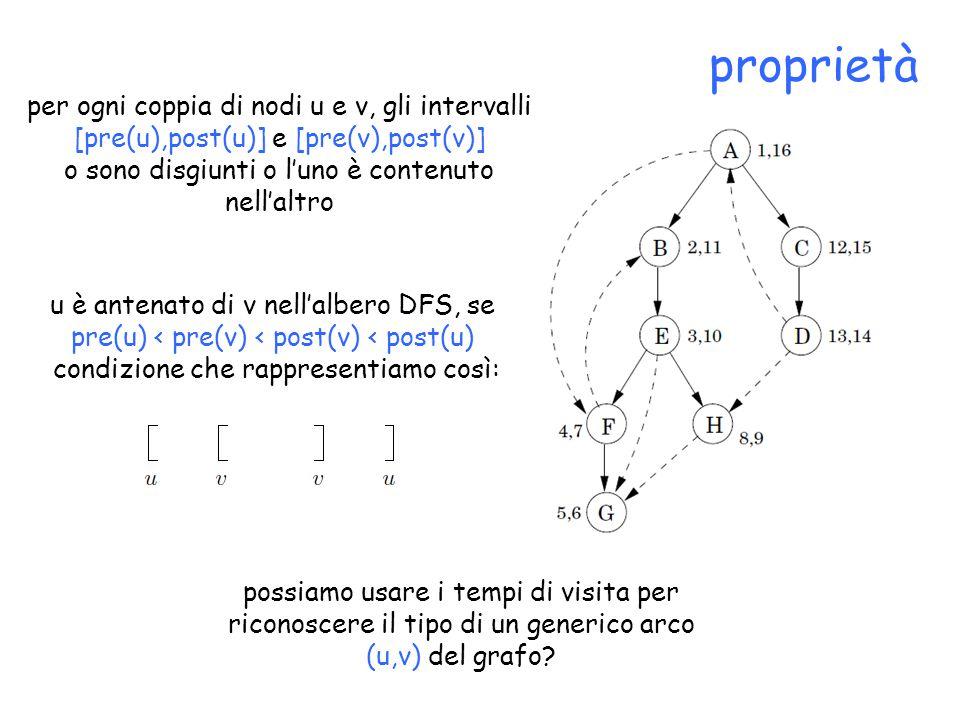 proprietà per ogni coppia di nodi u e v, gli intervalli [pre(u),post(u)] e [pre(v),post(v)] o sono disgiunti o l'uno è contenuto nell'altro u è antenato di v nell'albero DFS, se pre(u) < pre(v) < post(v) < post(u) condizione che rappresentiamo così: possiamo usare i tempi di visita per riconoscere il tipo di un generico arco (u,v) del grafo