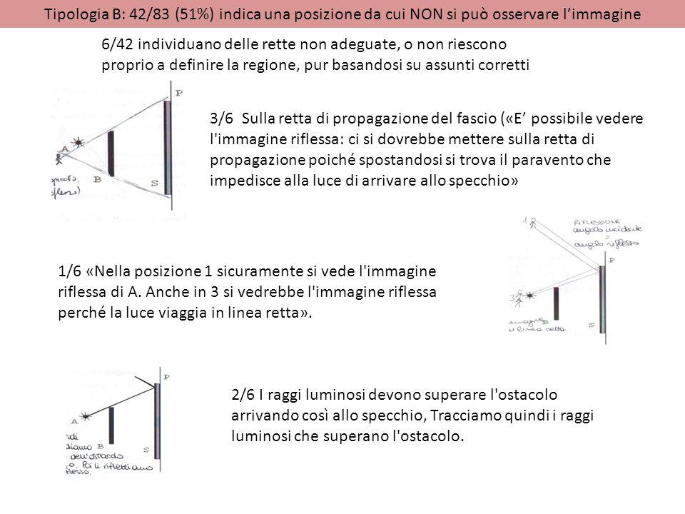 Tipologia B: 42/83 (51%) indica una posizione da cui NON si può osservare l'immagine 3/6 Sulla retta di propagazione del fascio («E' possibile vedere