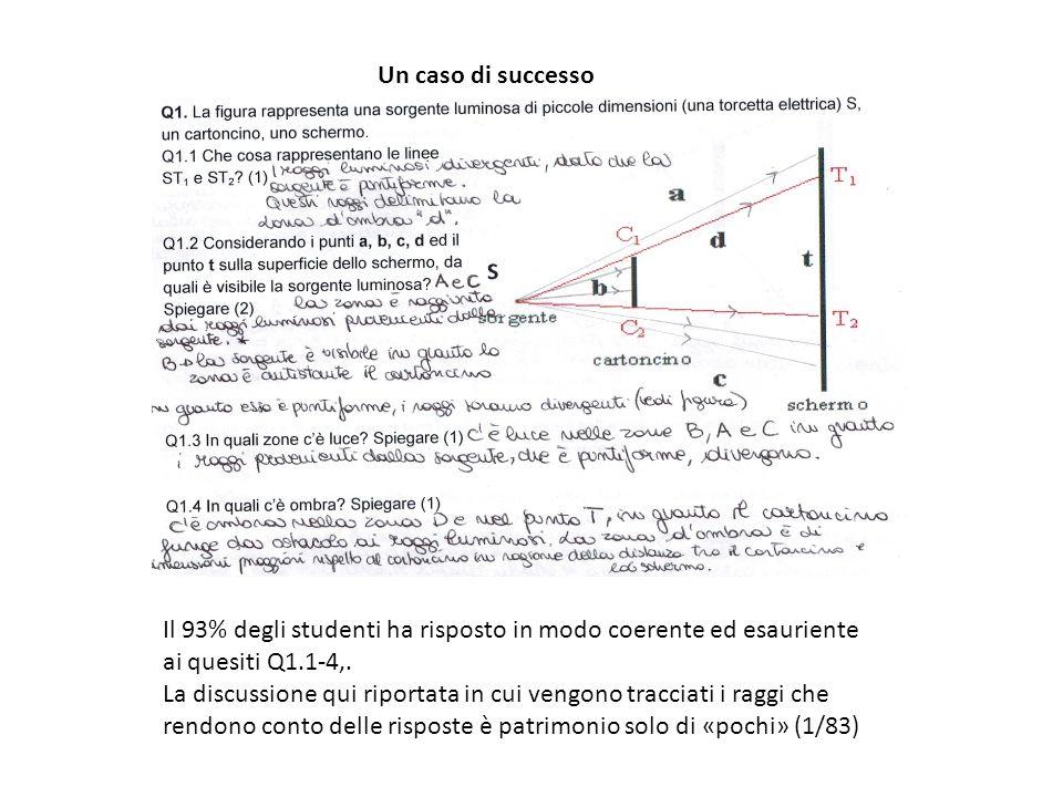 Ombra penombra, diffusione ….Non è solo un problema di geometria, ma anche di fisica (il ruolo dell'intensità della luce nell'ottica geometrica) Q4.
