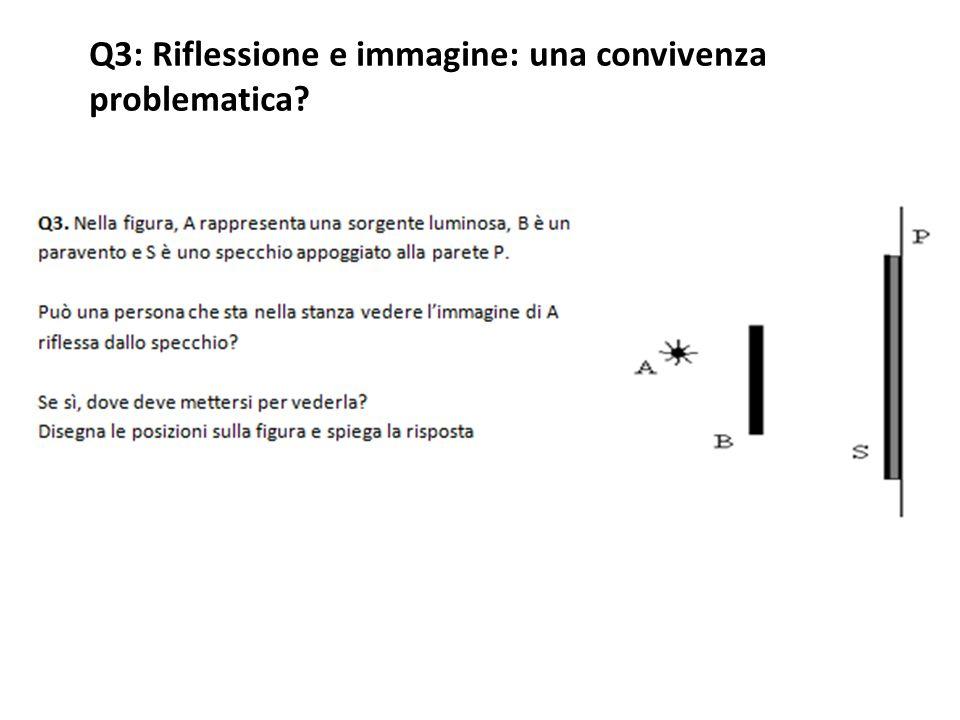 Tipologia A: 41/83 (49%) indica una posizione da cui effettivamente si può osservare l'immagine, Tipologia B: 42/83 (51%) indicano regioni da cui non si può vedere l'immagine) All'interno della metà delle risposte del rimo tipo si risposte si possono riconoscere alcune differenziazioni: 10/41 costruiscono i percorsi dei raggi estremanti illustrando anche come hanno applicato la legge della riflessione per costruire i raggi rifessi estremanti all'interno dei quali posizionarsi per vedere l'immagine di A 16/41 costruiscono in modo qualitativo i percorsi dei raggi estremanti, in genere tracciando solo la normale ai punti di incidenza, indicando anche in questo caso i raggi riflessi estremanti all'interno dei quali posizionarsi per vedere l'immagine di A 3/16 specificano anche in quale posizione compresa tra i raggi incidenti e quelli riflessi non è possibile vedere la sorgente