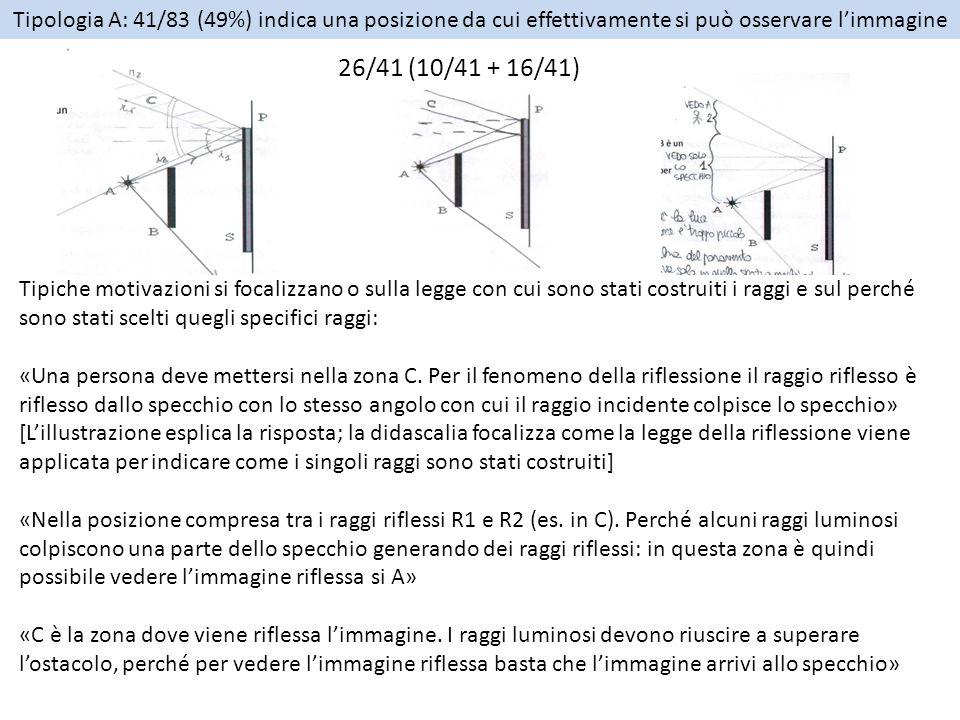 11/41 costruiscono i percorsi dei raggi estremanti, senza rispettare nella riproduzione grafica la legge della riflessione Raggi riflessi paralleli (7/11) sorgente estesa e raggi paralleli (1/11) raggi riflessi convergenti (3/11) Tipiche motivazioni: «La persona per vedere l'immagine si deve posizionare nel punto C, poiché l'immagine A si riflette su quella minima parte di specchio, cambia però grado di riflessione» «la persona di deve mettere nella zona compresa tra l'angolo di rifrazione e C, in quanto poi da questa zona sarebbe presente o troppa illuminazione o lo specchio non rappresenterebbe più l'oggetto fuori dell'angolo di rifrazione» «Per vedere l'immagine è necessario che questa arrivi allo specchio.