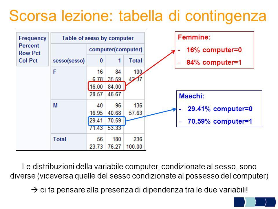 Femmine: -16% computer=0 -84% computer=1 Maschi: -29.41% computer=0 -70.59% computer=1 Le distribuzioni della variabile computer, condizionate al sesso, sono diverse (viceversa quelle del sesso condizionate al possesso del computer)  ci fa pensare alla presenza di dipendenza tra le due variabili.