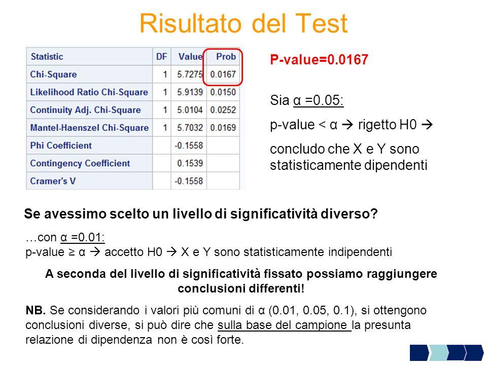 Risultato del Test …con α =0.01: p-value ≥ α  accetto H0  X e Y sono statisticamente indipendenti P-value=0.0167 Sia α =0.05: p-value < α  rigetto H0  concludo che X e Y sono statisticamente dipendenti A seconda del livello di significatività fissato possiamo raggiungere conclusioni differenti.