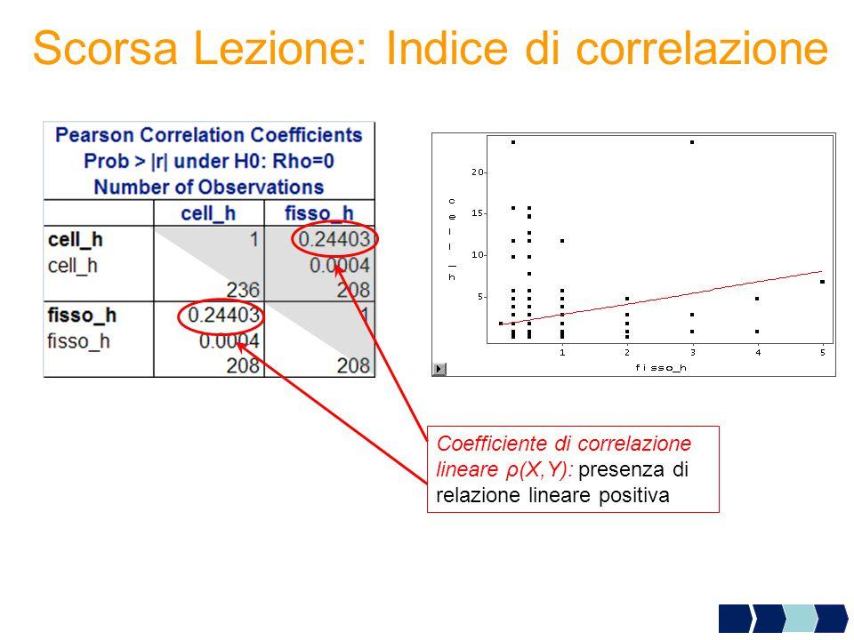 Scorsa Lezione: Indice di correlazione Coefficiente di correlazione lineare ρ(X,Y): presenza di relazione lineare positiva