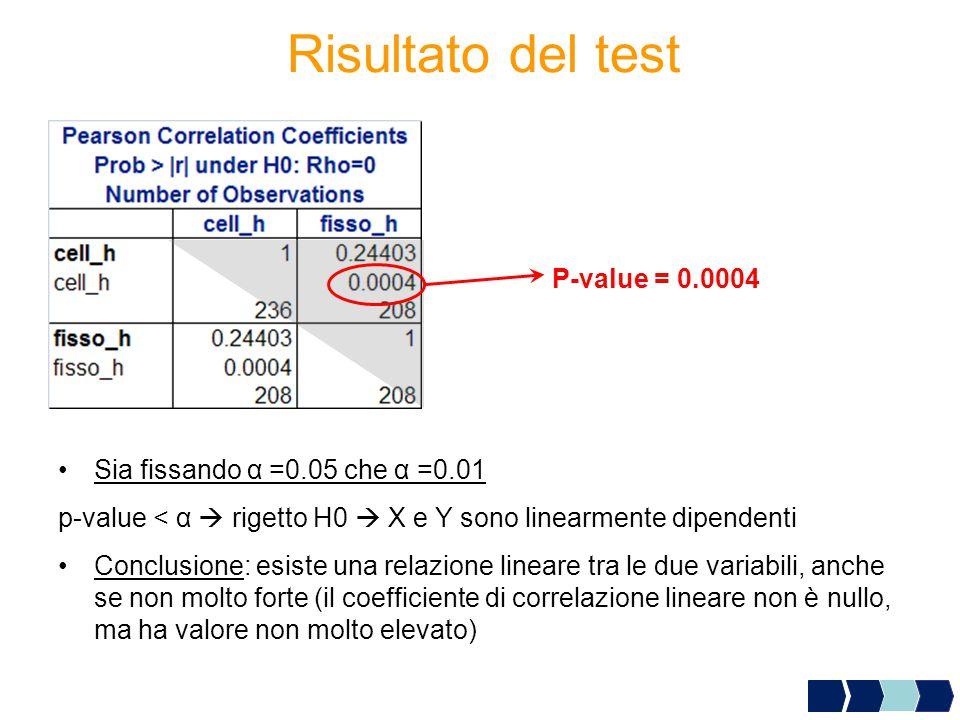Risultato del test P-value = 0.0004 Sia fissando α =0.05 che α =0.01 p-value < α  rigetto H0  X e Y sono linearmente dipendenti Conclusione: esiste una relazione lineare tra le due variabili, anche se non molto forte (il coefficiente di correlazione lineare non è nullo, ma ha valore non molto elevato)