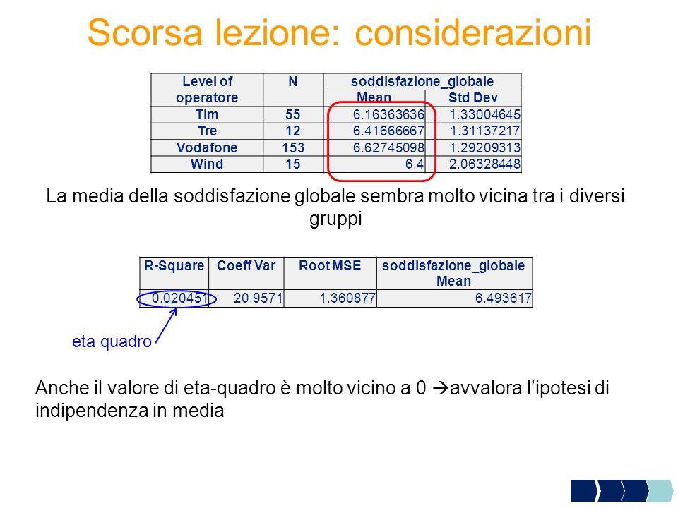 Scorsa lezione: considerazioni Level ofNsoddisfazione_globale operatoreMeanStd Dev Tim556.163636361.33004645 Tre126.416666671.31137217 Vodafone1536.627450981.29209313 Wind156.42.06328448 R-SquareCoeff VarRoot MSEsoddisfazione_globale Mean 0.02045120.95711.3608776.493617 eta quadro Anche il valore di eta-quadro è molto vicino a 0  avvalora l'ipotesi di indipendenza in media La media della soddisfazione globale sembra molto vicina tra i diversi gruppi