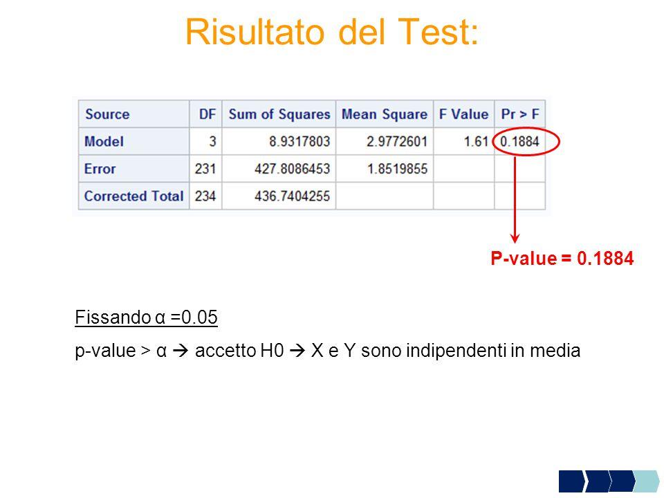 Risultato del Test: P-value = 0.1884 Fissando α =0.05 p-value > α  accetto H0  X e Y sono indipendenti in media