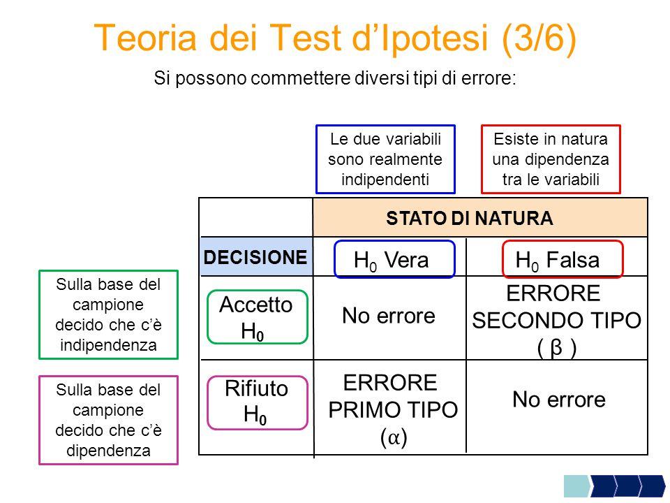 Teoria dei Test d'Ipotesi (3/6) Si possono commettere diversi tipi di errore: H H 0 Falsa H 0 Vera STATO DI NATURA DECISIONE Accetto H 0 Rifiuto 0 Le due variabili sono realmente indipendenti Esiste in natura una dipendenza tra le variabili Sulla base del campione decido che c'è indipendenza Sulla base del campione decido che c'è dipendenza No errore ERRORE SECONDO TIPO ( β )