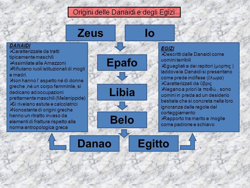 ZeusIo Epafo Belo Libia DanaoEgitto DANAIDI  Caratterizzate da tratti tipicamente maschili  Assimilate alle Amazzoni  Rifiutano ruoli istituzionali