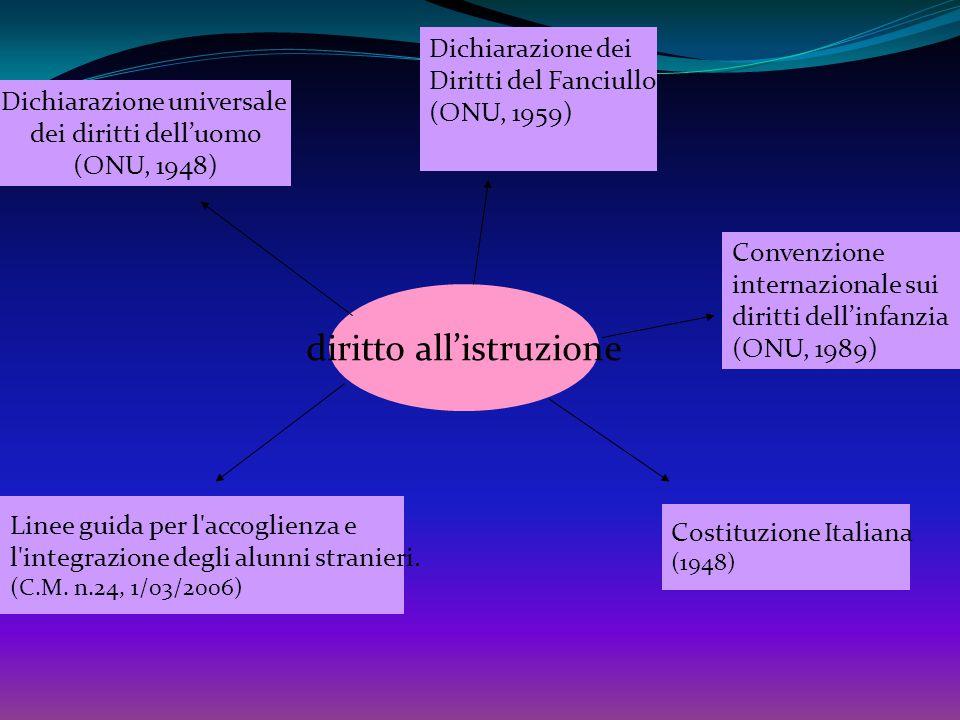 OBBLIGO SCOLASTICO IN ITALIA E NEL MONDO L obbligo scolastico è una misura introdotta in molti Paesi del mondo, al fine di garantire una scolarizzazione di massa.
