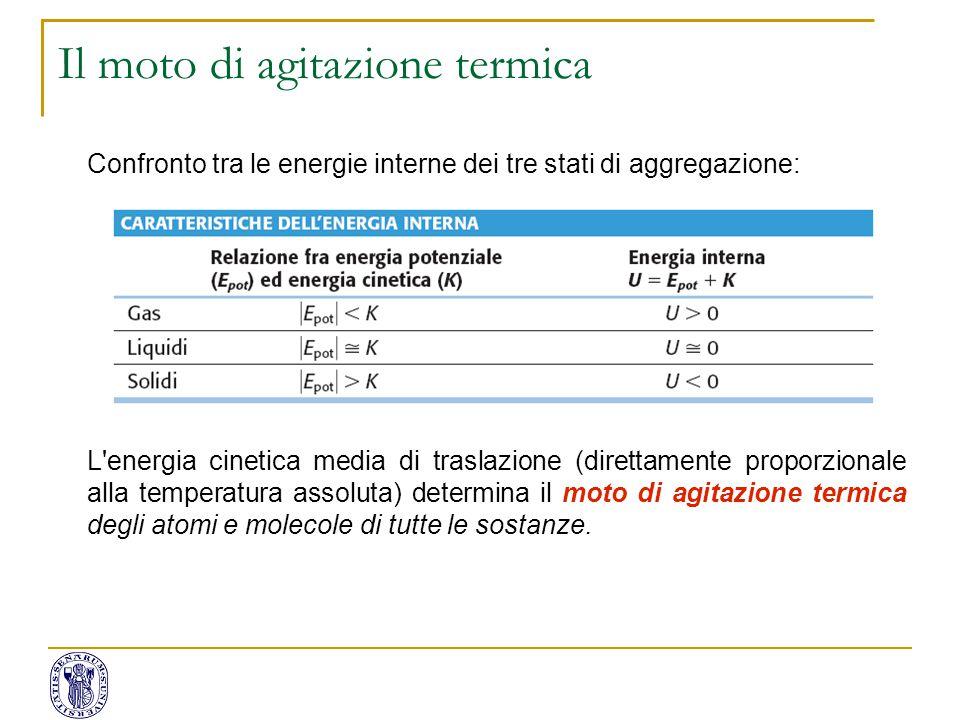 Confronto tra le energie interne dei tre stati di aggregazione: L'energia cinetica media di traslazione (direttamente proporzionale alla temperatura a