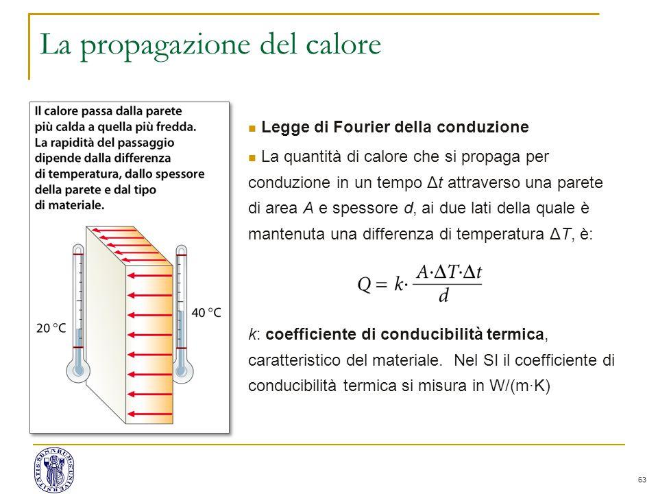 63 La propagazione del calore Legge di Fourier della conduzione La quantità di calore che si propaga per conduzione in un tempo Δt attraverso una pare