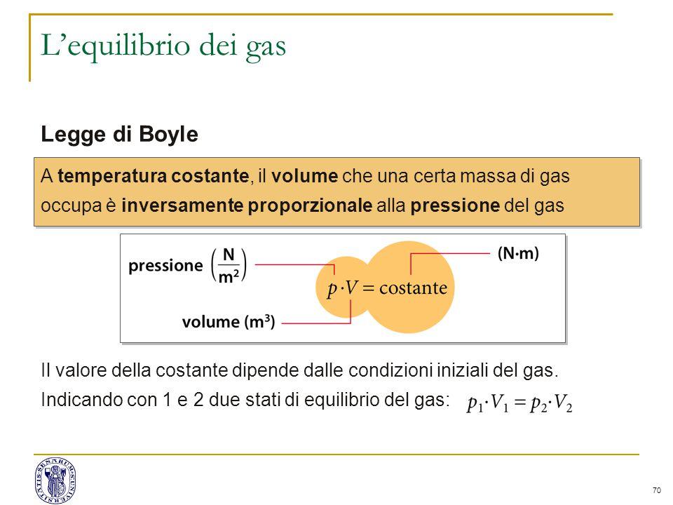 70 L'equilibrio dei gas Legge di Boyle A temperatura costante, il volume che una certa massa di gas occupa è inversamente proporzionale alla pressione