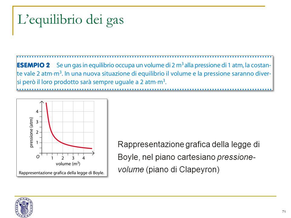 71 L'equilibrio dei gas Rappresentazione grafica della legge di Boyle, nel piano cartesiano pressione- volume (piano di Clapeyron)