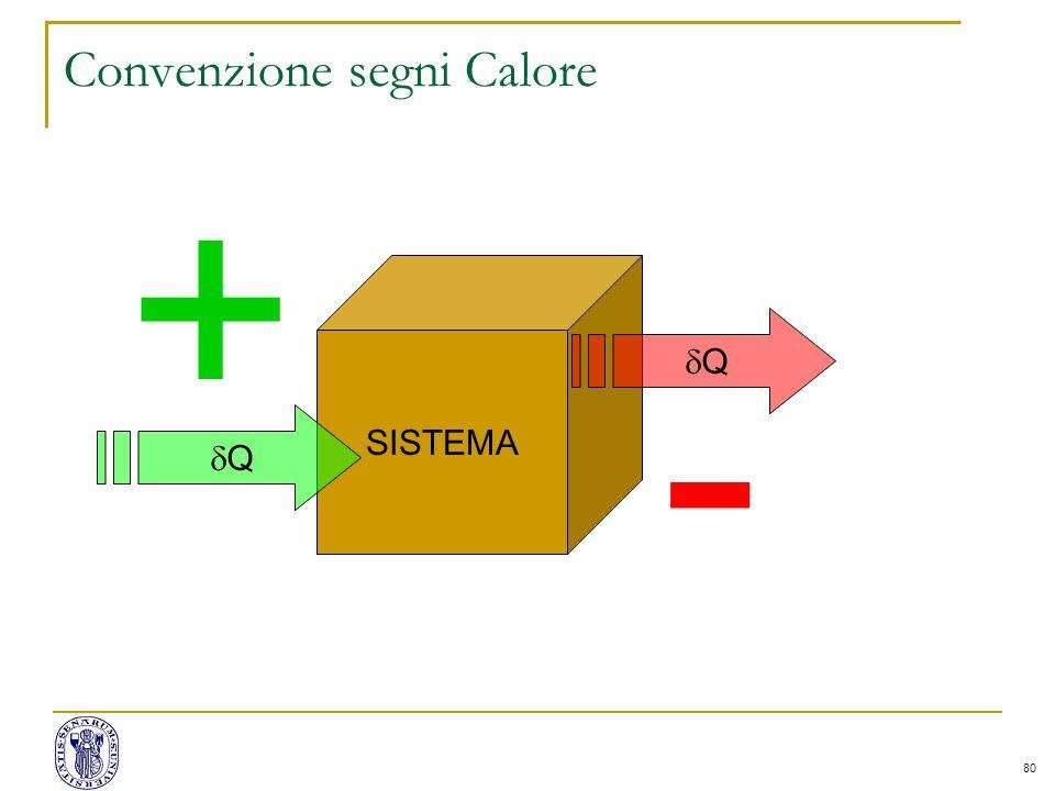 80 Convenzione segni Calore SISTEMA QQ - QQ +