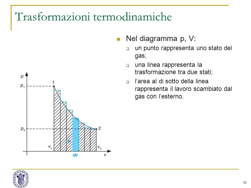 83 Trasformazioni termodinamiche Nel diagramma p, V:  un punto rappresenta uno stato del gas;  una linea rappresenta la trasformazione tra due stati