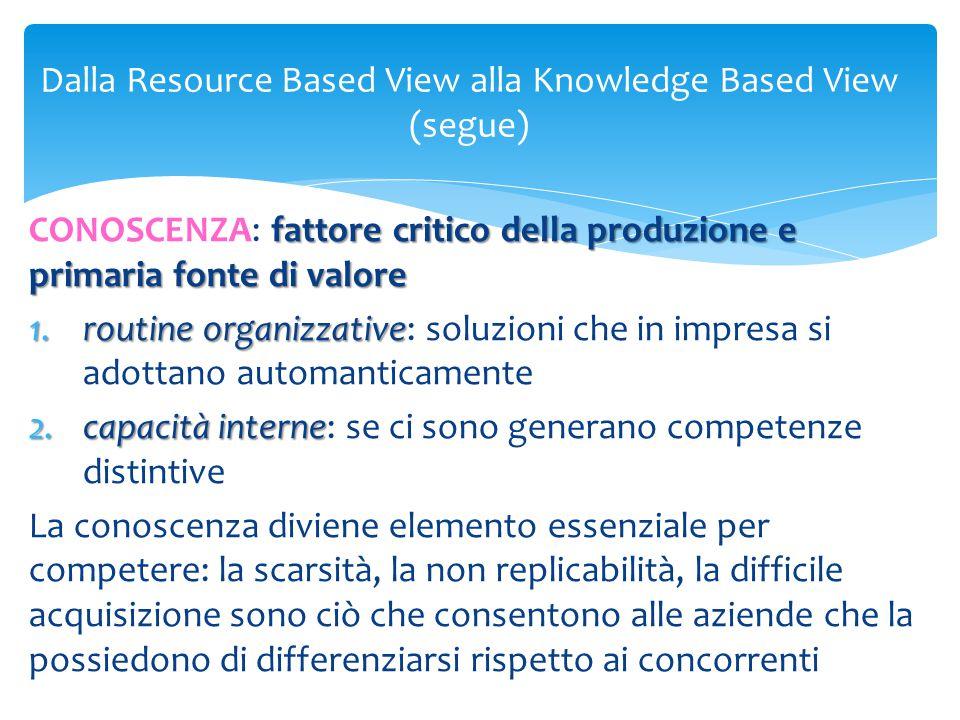 Dalla Resource Based View alla Knowledge Based View (segue) fattore critico della produzione e primaria fonte di valore CONOSCENZA: fattore critico de