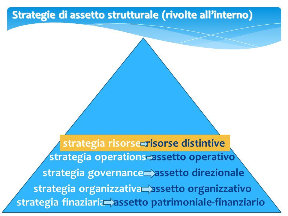 Il ruolo delle risorse nei processi strategici RESOURCE BASED VIEW (teoria) Spiegare e prevedere le ragioni in base alle quali alcune imprese raggiungono posizioni di vantaggio competitivo ed altre no.