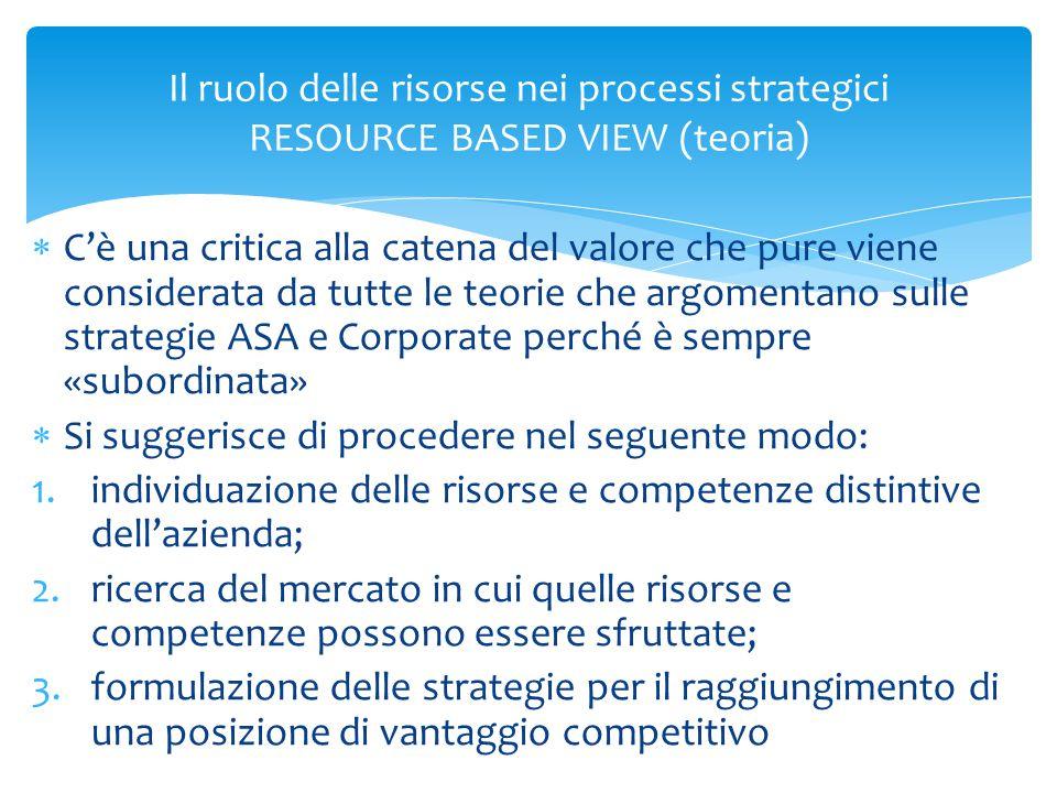 Il ruolo delle risorse nei processi strategici RESOURCE BASED VIEW (teoria)  C'è una critica alla catena del valore che pure viene considerata da tut
