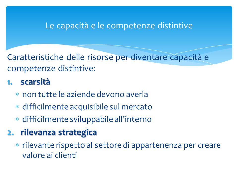 Le capacità e le competenze distintive Caratteristiche delle risorse per diventare capacità e competenze distintive: 1.scarsità  non tutte le aziende