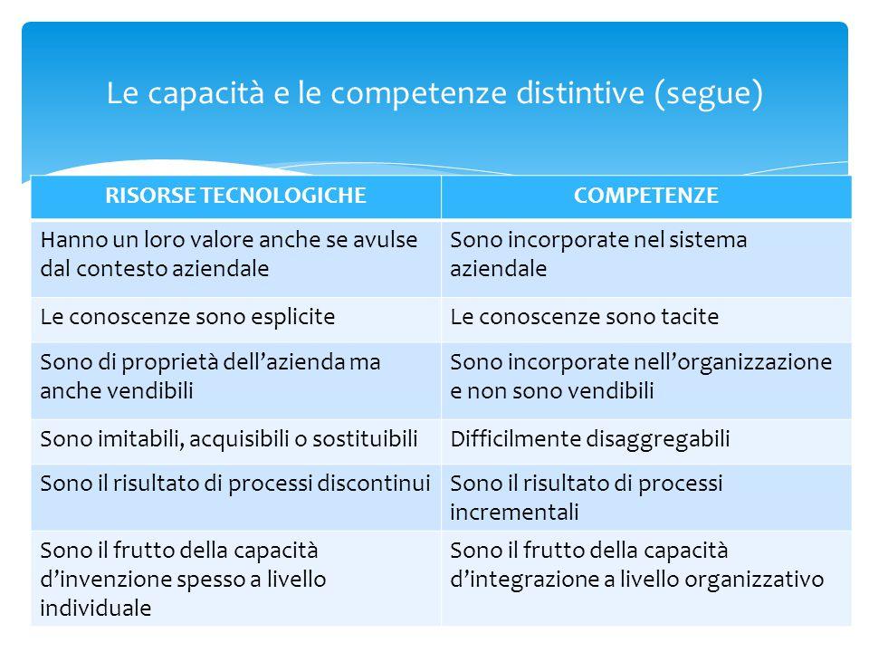 Classificazione delle capacità e competenze:  Specialistiche (saper fare operativo)  Generali (saper gestire complessivamente l'attività aziendale) Valorizzazione delle risorse: 1.Individuazione (analisi degli input strategici interni) 2.Investimento per ripristinare, mantenerne o rinnovare capacità e risorse; 3.Sfruttarle al meglio per nuovi ambiti competitivi