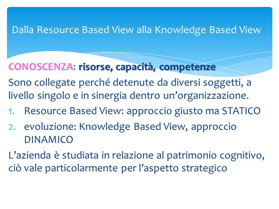 Dalla Resource Based View alla Knowledge Based View risorse, capacità, competenze CONOSCENZA: risorse, capacità, competenze Sono collegate perché dete