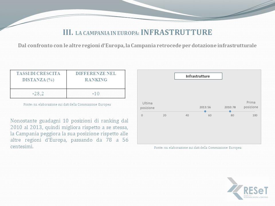 III. LA CAMPANIA IN EUROPA: INFRASTRUTTURE Dal confronto con le altre regioni d'Europa, la Campania retrocede per dotazione infrastrutturale Nonostant