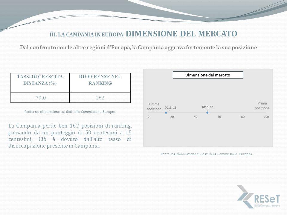 III. LA CAMPANIA IN EUROPA: DIMENSIONE DEL MERCATO Dal confronto con le altre regioni d'Europa, la Campania aggrava fortemente la sua posizione La Cam