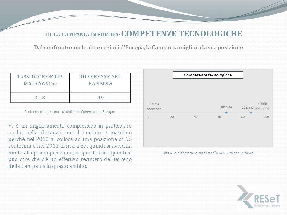 III. LA CAMPANIA IN EUROPA: COMPETENZE TECNOLOGICHE Dal confronto con le altre regioni d'Europa, la Campania migliora la sua posizione Vi è un miglior