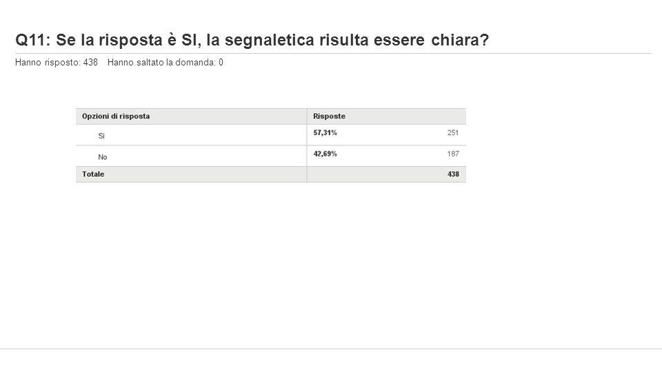 Q11: Se la risposta è SI, la segnaletica risulta essere chiara? Hanno risposto: 438 Hanno saltato la domanda: 0