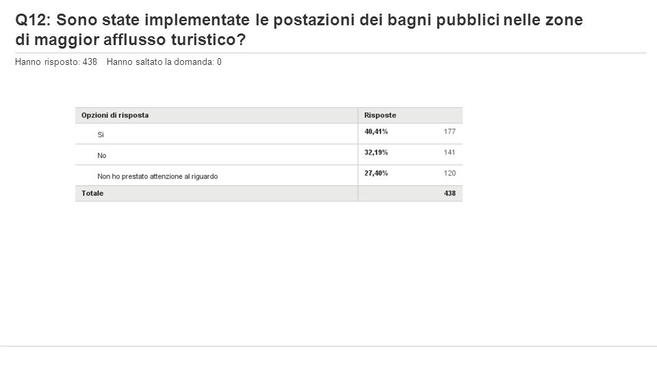 Q12: Sono state implementate le postazioni dei bagni pubblici nelle zone di maggior afflusso turistico? Hanno risposto: 438 Hanno saltato la domanda: