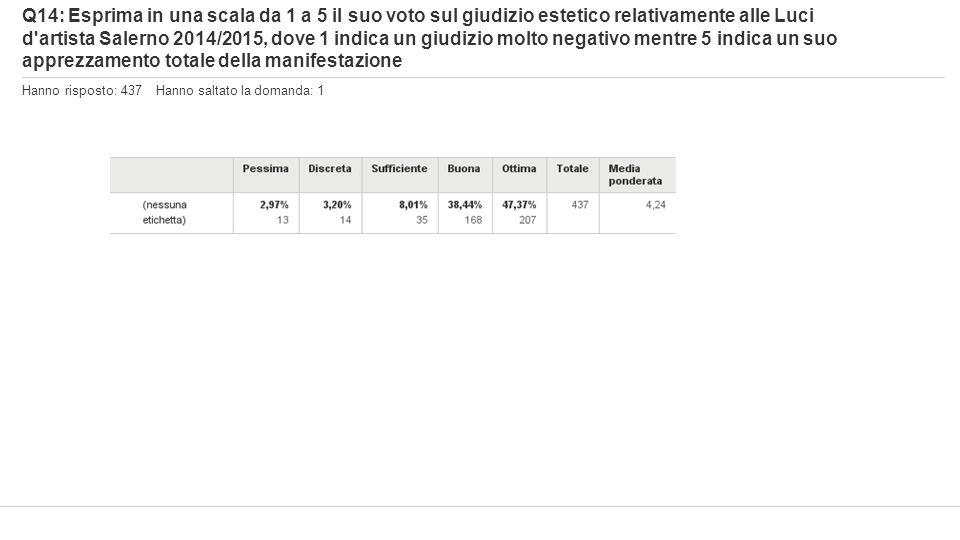Q14: Esprima in una scala da 1 a 5 il suo voto sul giudizio estetico relativamente alle Luci d'artista Salerno 2014/2015, dove 1 indica un giudizio mo