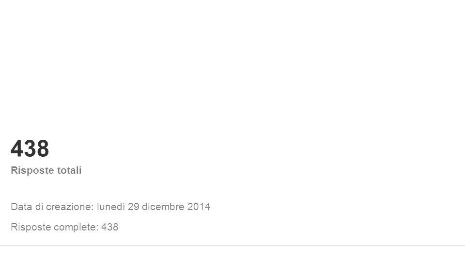 Data di creazione: lunedì 29 dicembre 2014 438 Risposte totali Risposte complete: 438