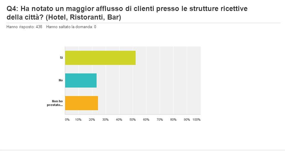 Q4: Ha notato un maggior afflusso di clienti presso le strutture ricettive della città? (Hotel, Ristoranti, Bar) Hanno risposto: 438 Hanno saltato la