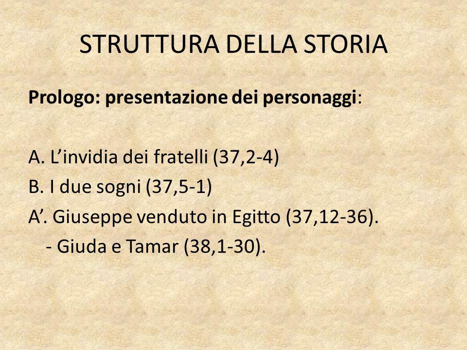 STRUTTURA DELLA STORIA Prologo: presentazione dei personaggi: A. L'invidia dei fratelli (37,2-4) B. I due sogni (37,5-1) A'. Giuseppe venduto in Egitt