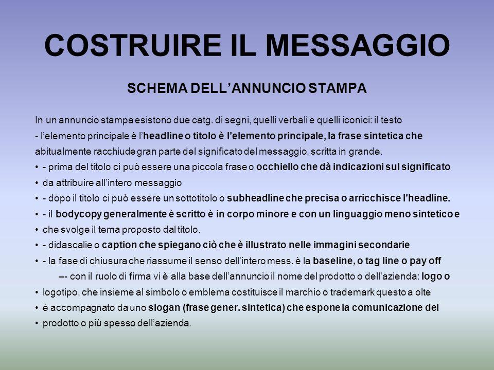 COSTRUIRE IL MESSAGGIO In un annuncio stampa esistono due catg. di segni, quelli verbali e quelli iconici: il testo - l'elemento principale è l'headli
