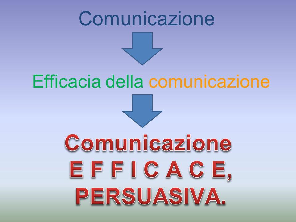 Watzlavick in qualsiasi momento in cui ci si trovi in presenza di altri individui non si può non comunicare Modello della comunicazione per poter esistere richiede: – - emittente, un messaggio lanciato attraverso un canale (senza rumore) – - che raggiunge un destinatario utilizzando un codice all'interno di un contesto