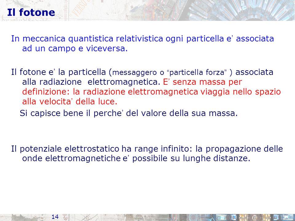 14 Il fotone In meccanica quantistica relativistica ogni particella e ' associata ad un campo e viceversa. Il fotone e ' la particella ( messaggero o